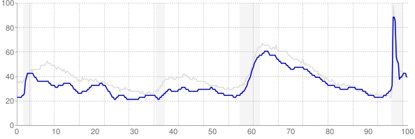 Delaware monthly unemployment rate chart from 1990 to May 2021